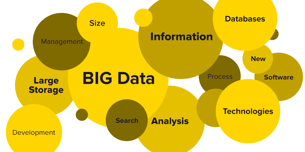 big data marketing automation