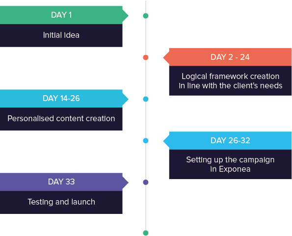 Telco operator success story solution timeline