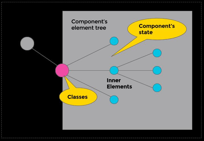 Component css architecture