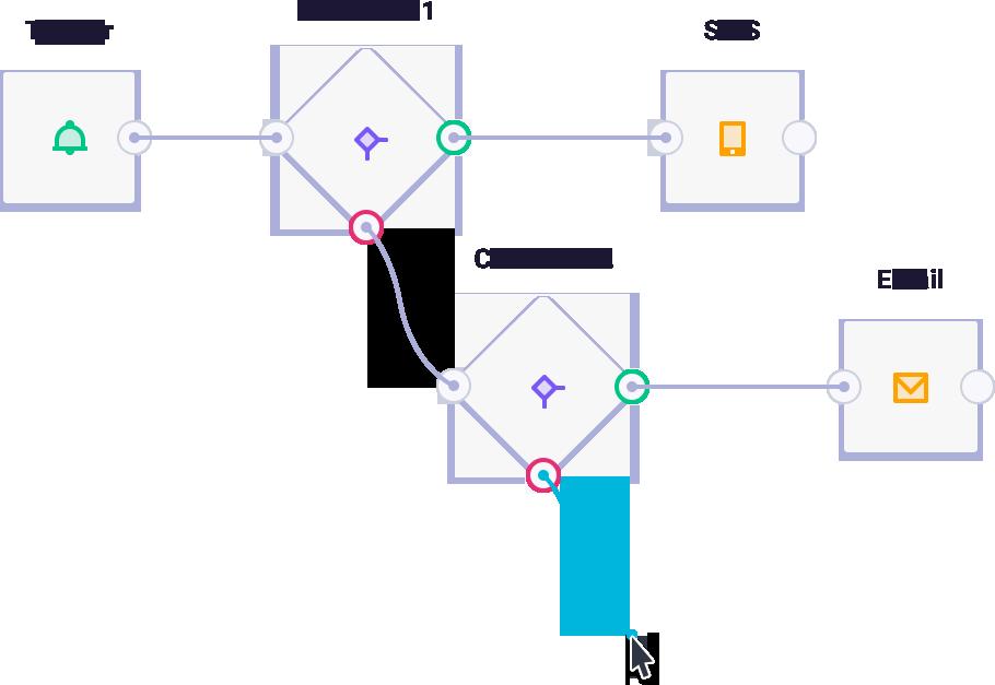 Websupport campaign scenario