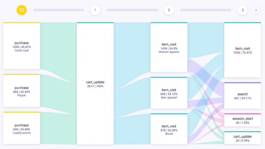 Ultimate tool for customer journey analysis