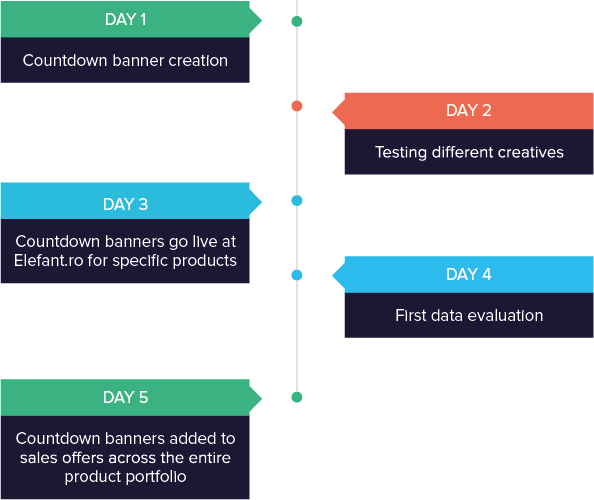 Elefant.ro success story solution timeline