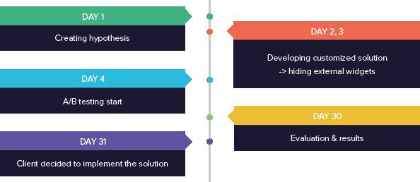 Tempo kondela success story solution timeline