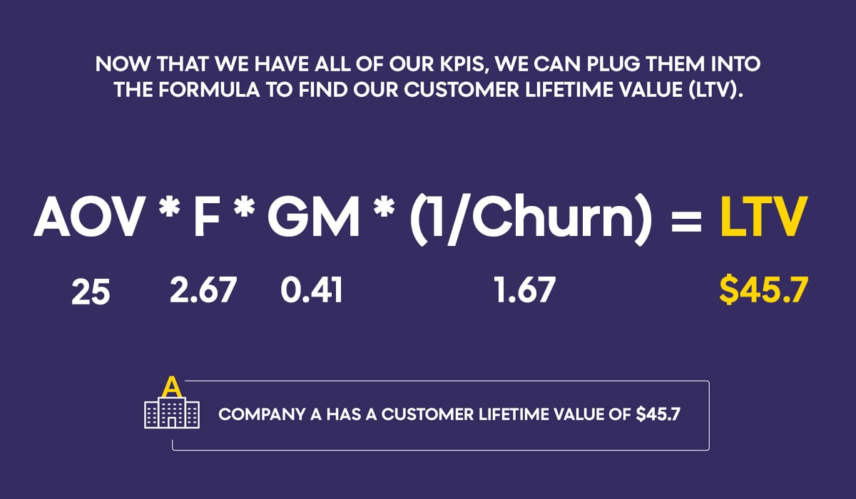 Customer Lifetime Value Calculation