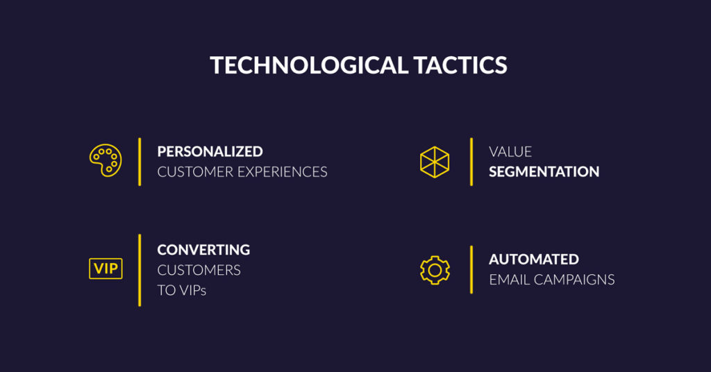 Technology for E-Commerce Conversions in 2018