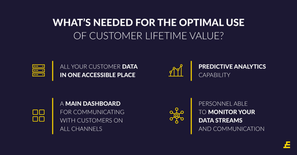 How to Use Customer Lifetime Value