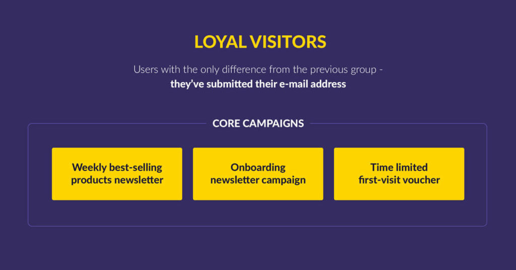 Customer Segment Example: Loyal Visitor