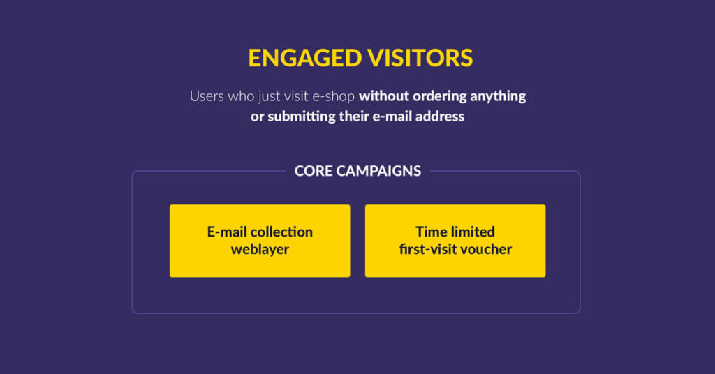 Customer Segmentation Example: Engaged Visitor