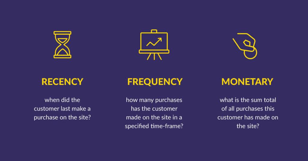 Customer Sefments: RFM Analysis
