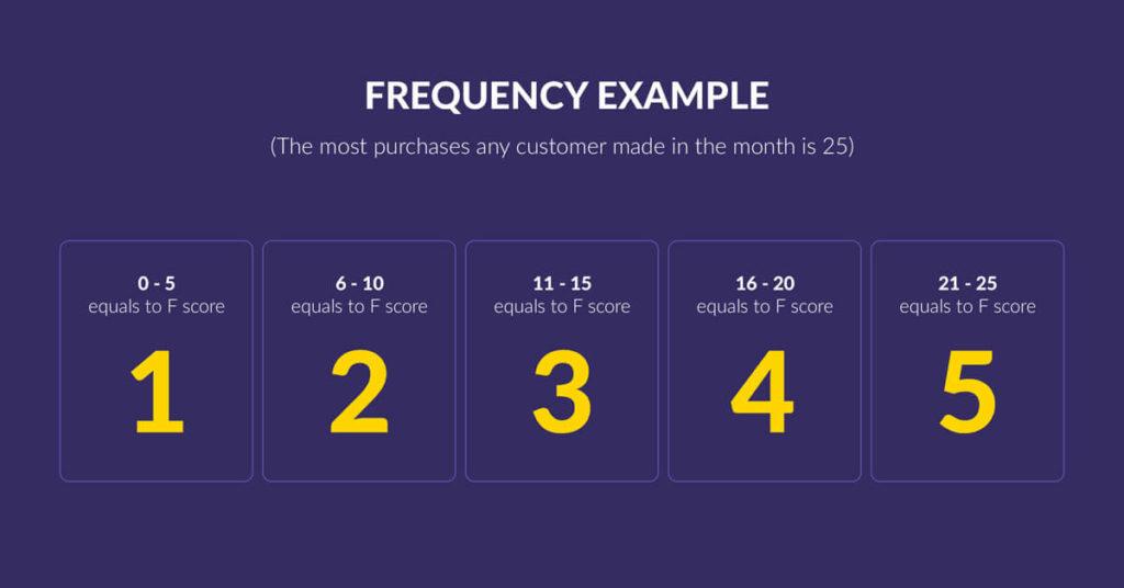 Segmenting Customers: RFM model - frequency