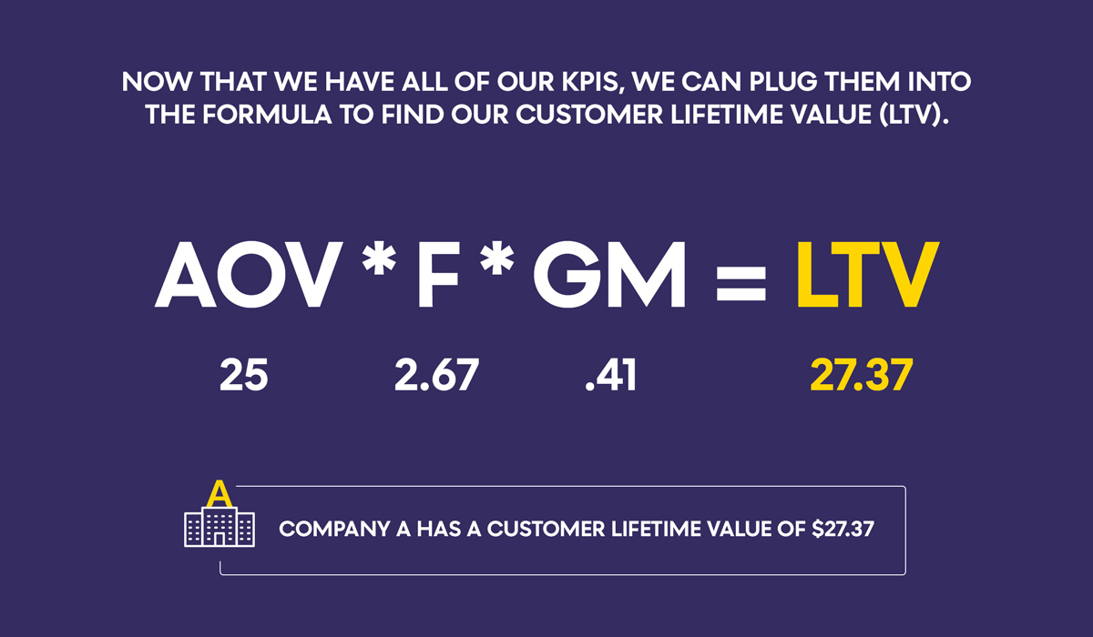How to Improve Your Customer Lifetime Value