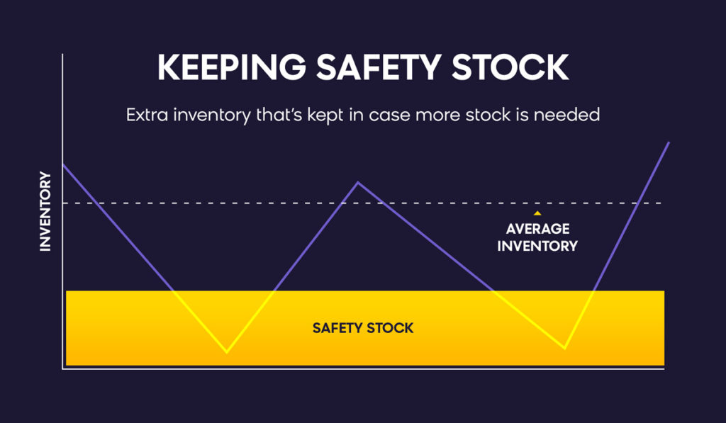 Inventory Management Techniques: Keeping Safety Stock