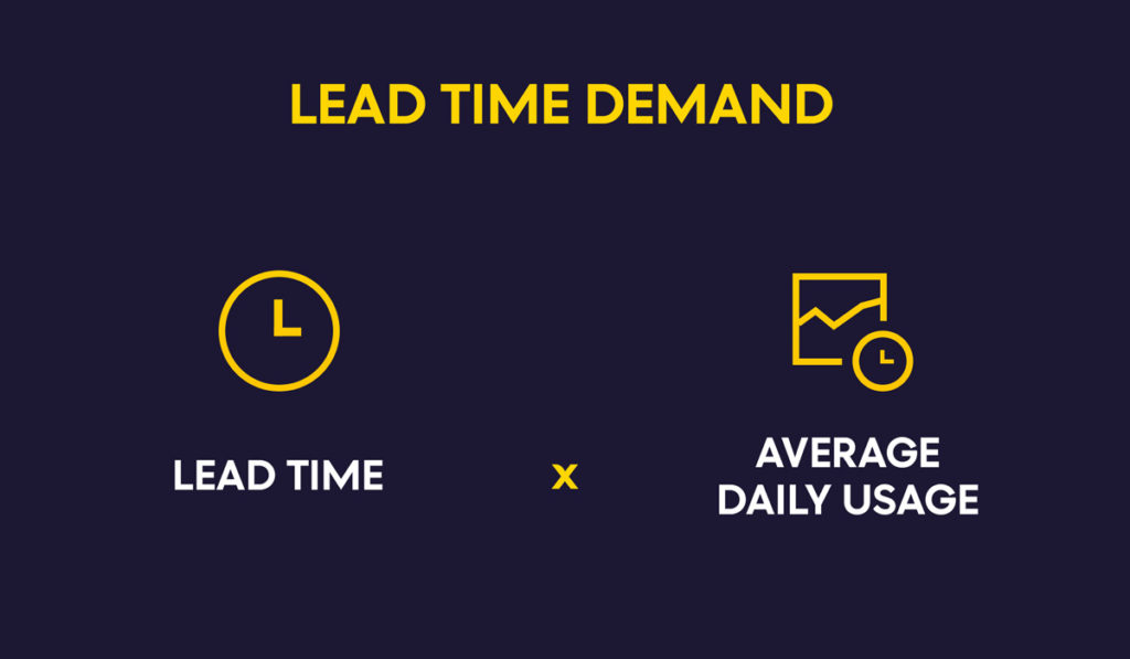 Lead time demand formula