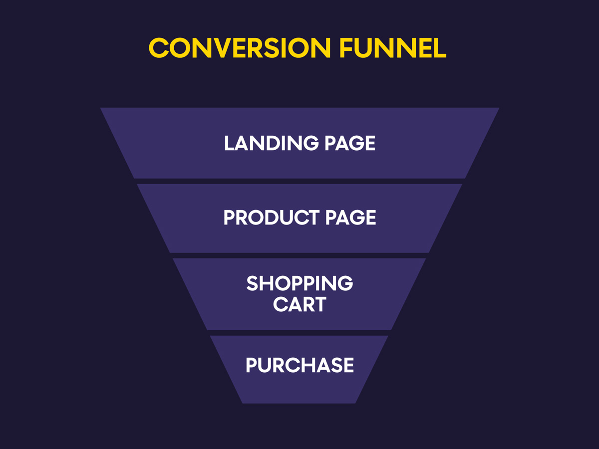 What is Ecommerce Conversion Funnel?