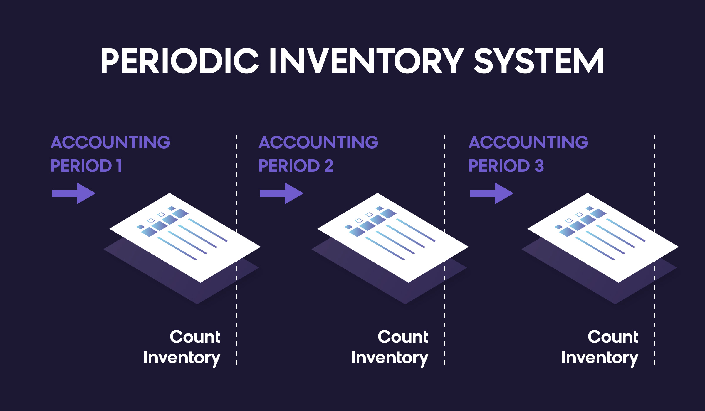 What is a periodic inventory system?