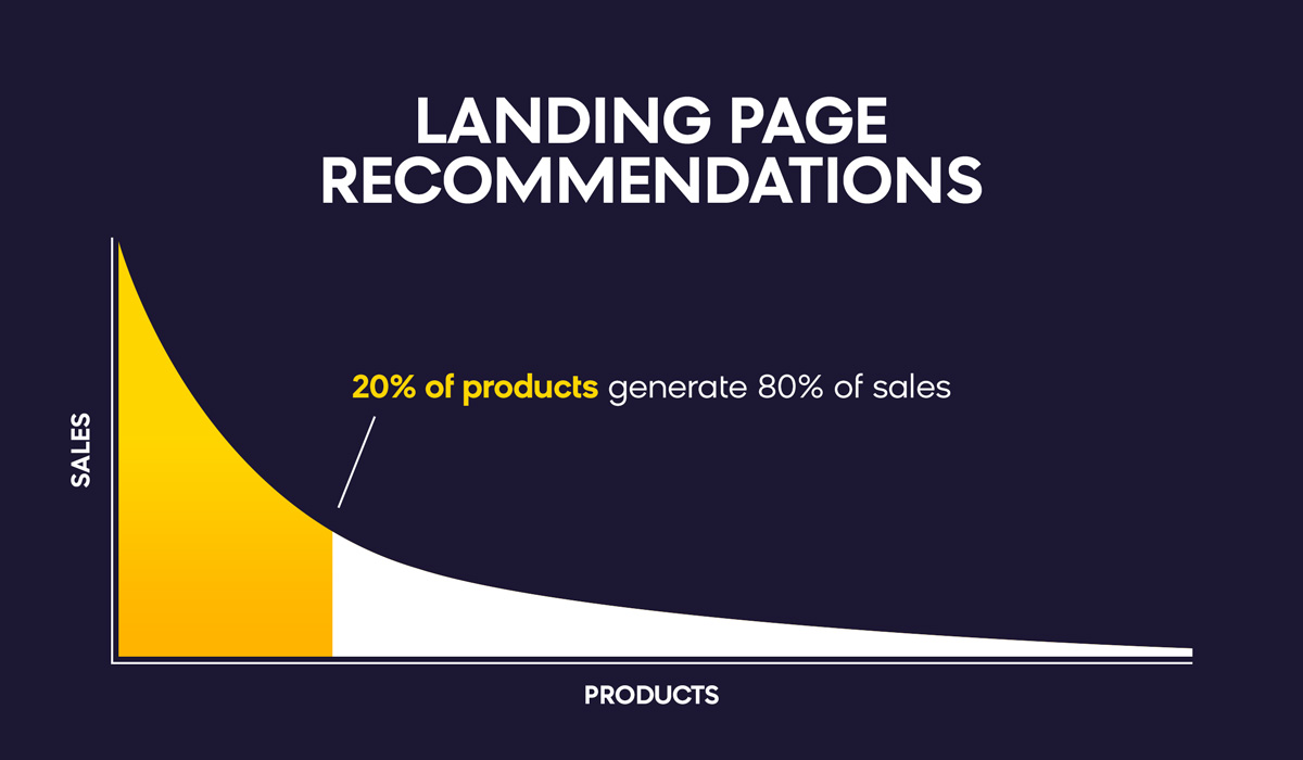 Landing Page Recommendations