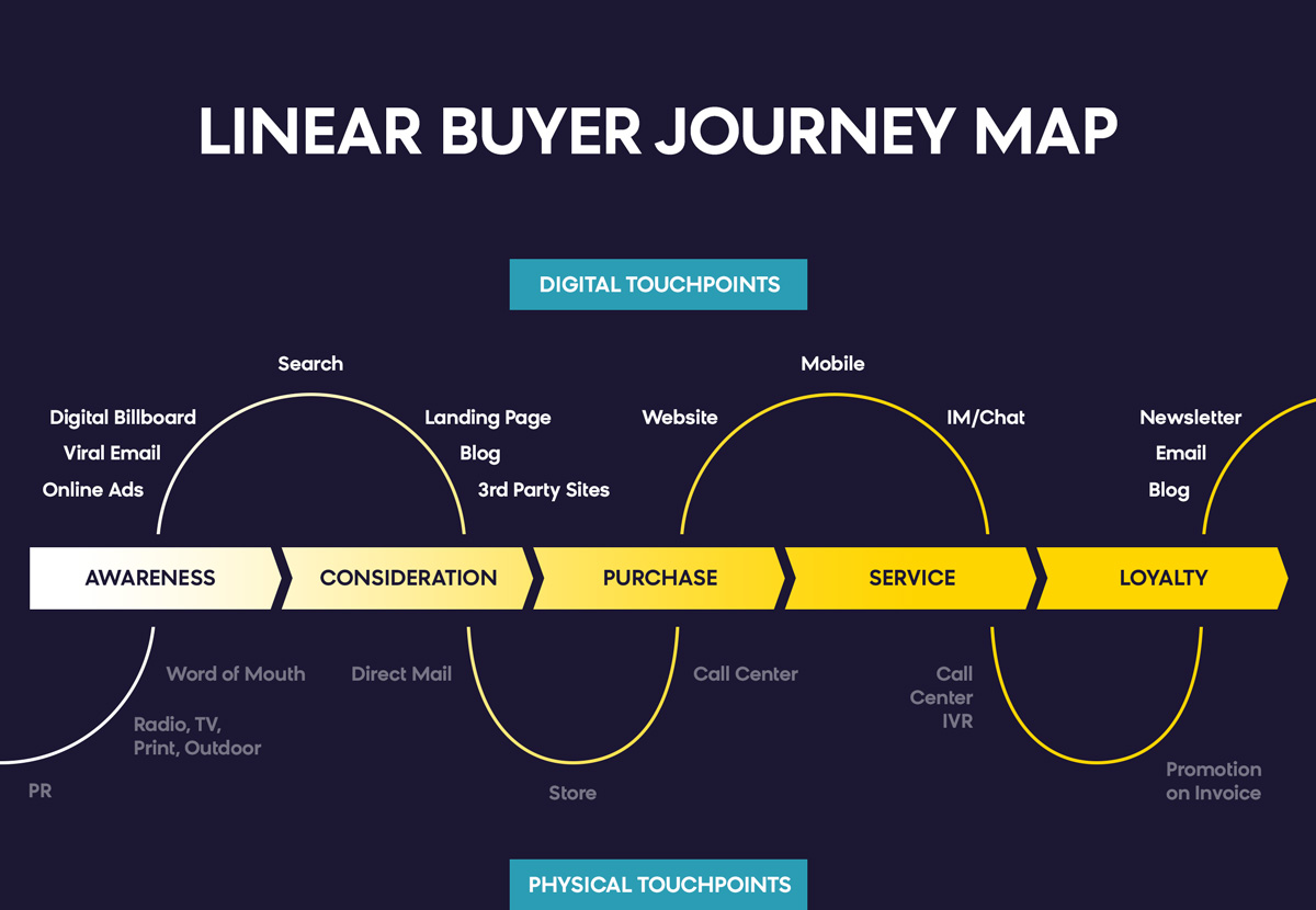 Personalized Product Recommendations: Buyer Journey Map
