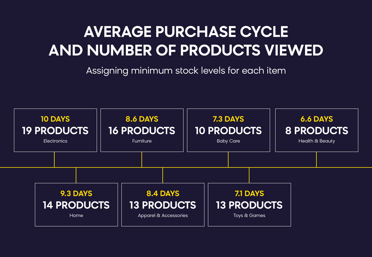 Remarketing Product Recommendations