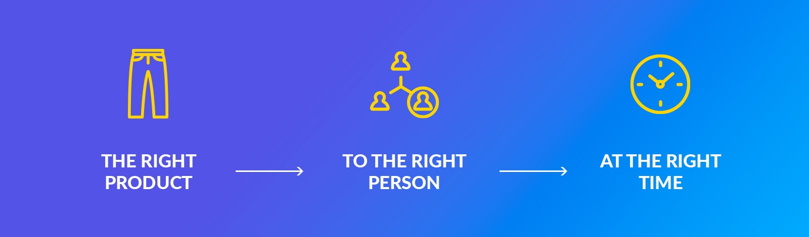 Right Product, Right Place, Right Person, Right Time