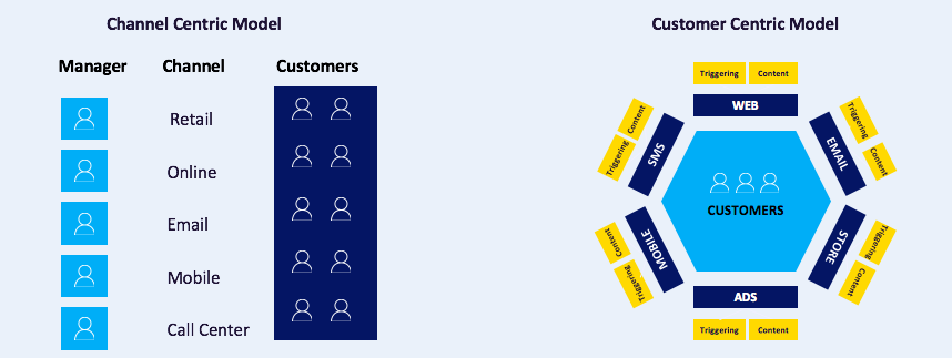 Online Retail Challengers Event – Customer Centric Model