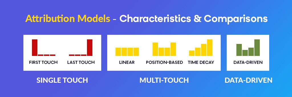 Attribution Modeling: Characteristics & Comparisons