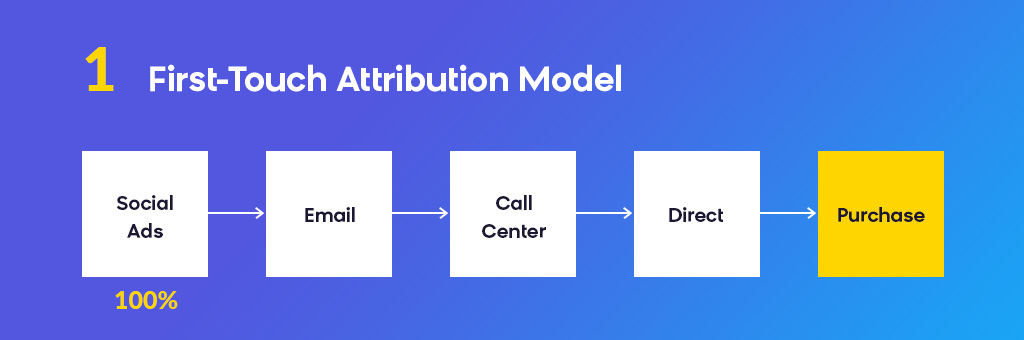 Attribution Modeling: First-Touch