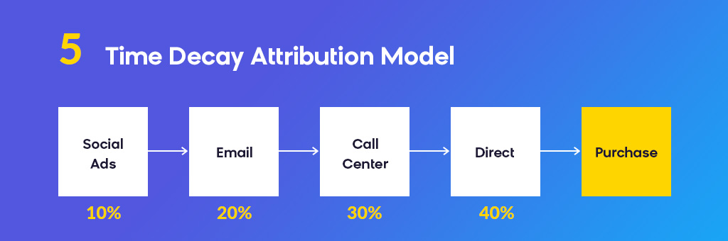 Attribution Modeling: Time Decay