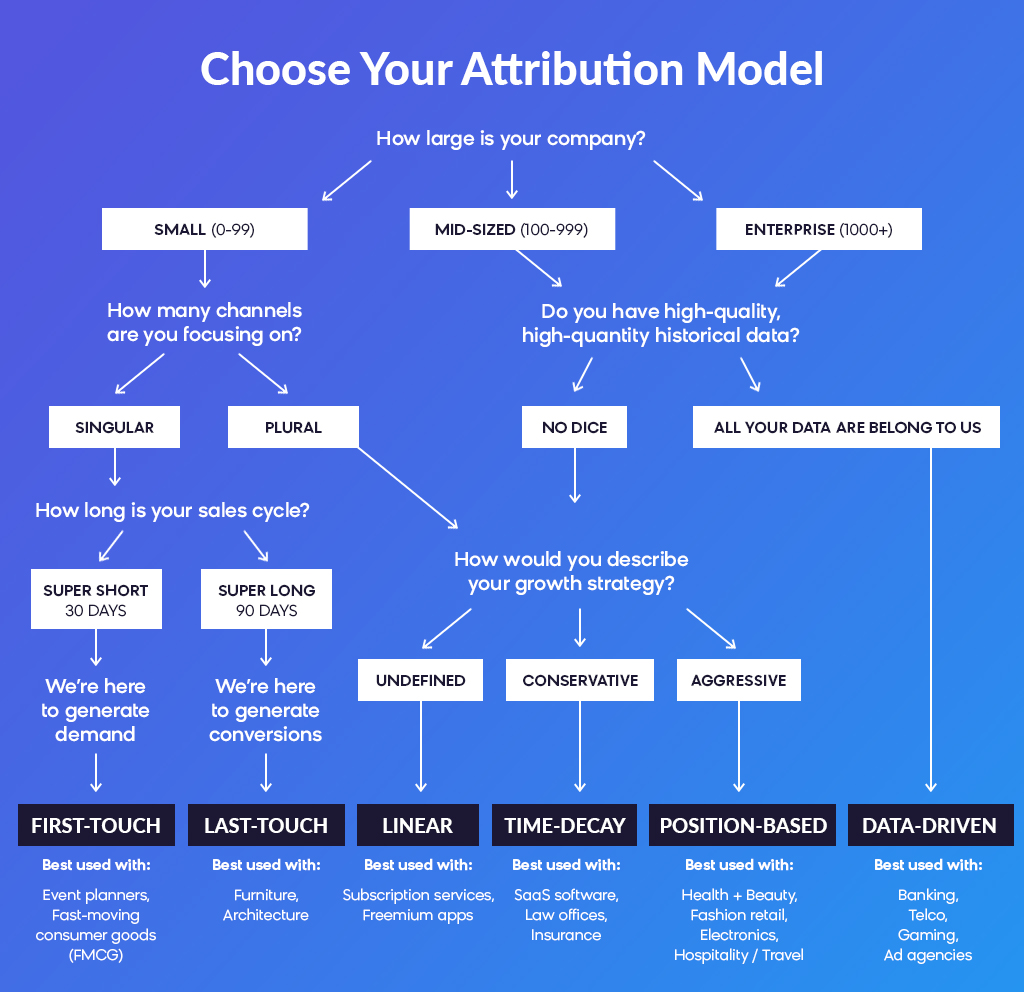 Omnichannel Analytics: Attribution Model - Flowchart