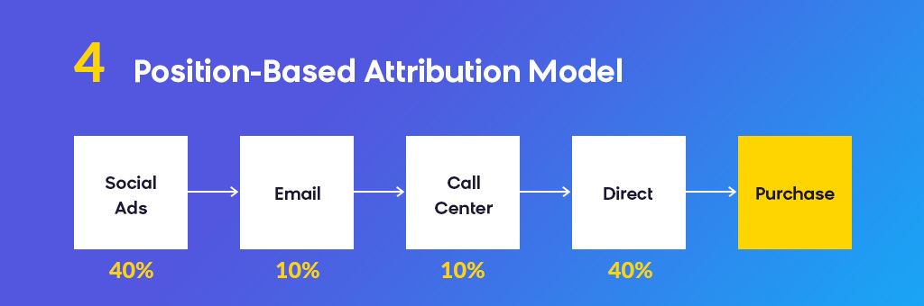 Position Based Attribution Model