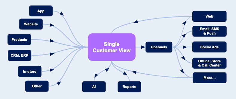 Customer Data Platform: Single Customer View