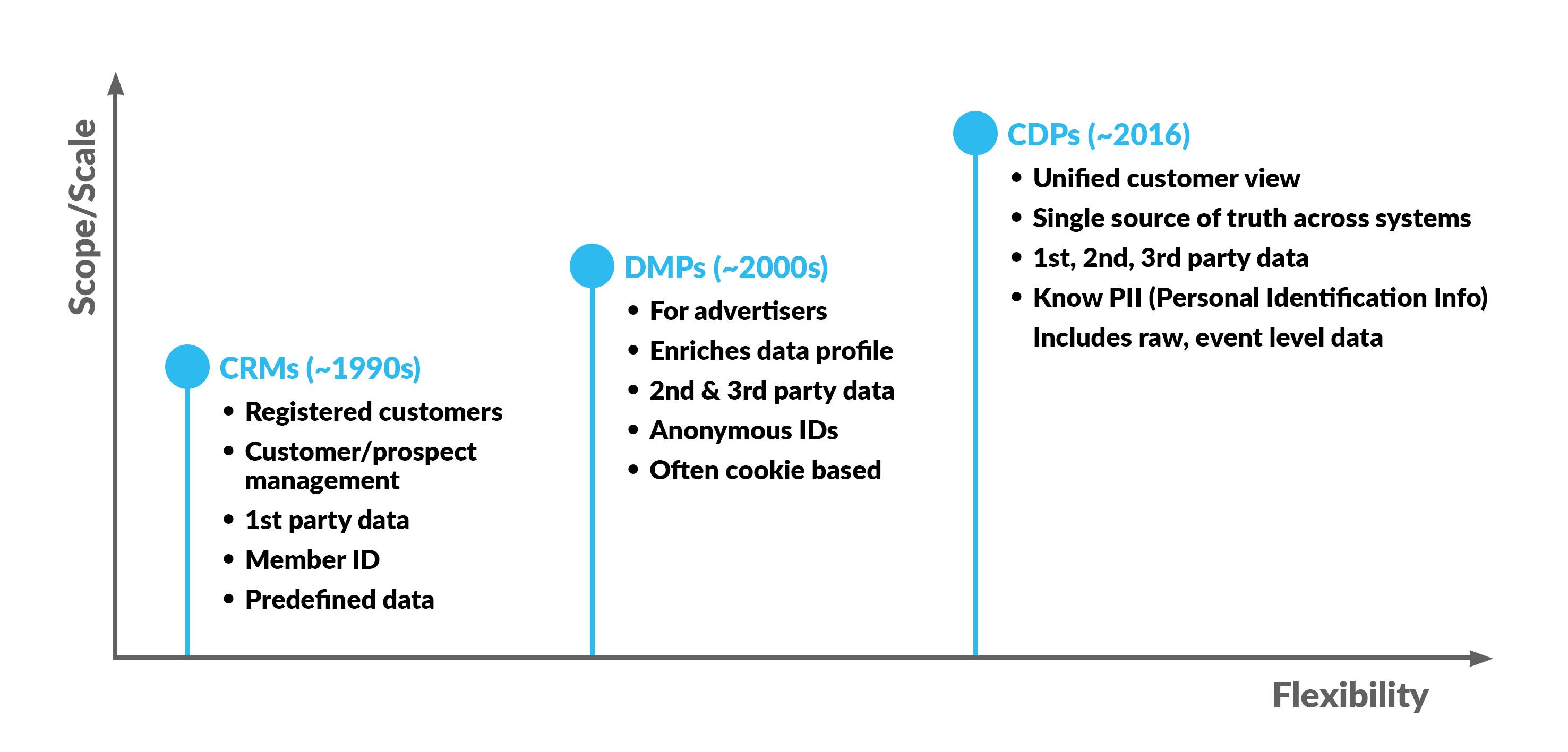 CDP vs DMP vs CRM