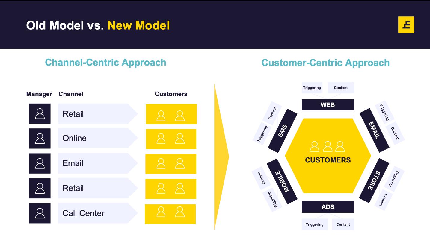 Customer Data Management: Customer Centric Approach