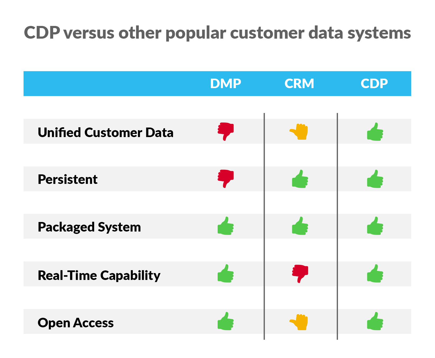 What's the Difference Between a CDP, CRM and DMP
