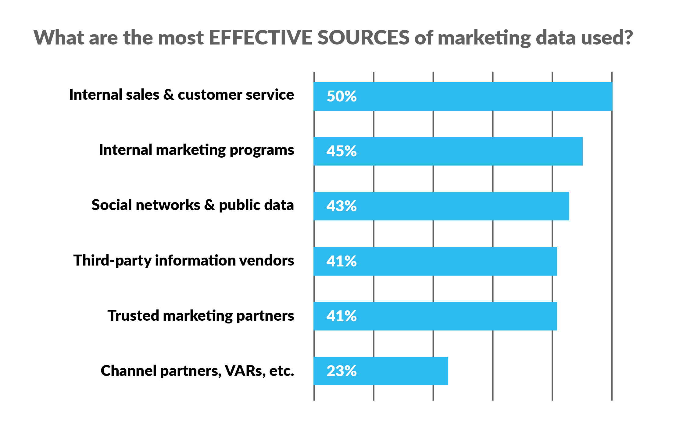 How to collect marketing data