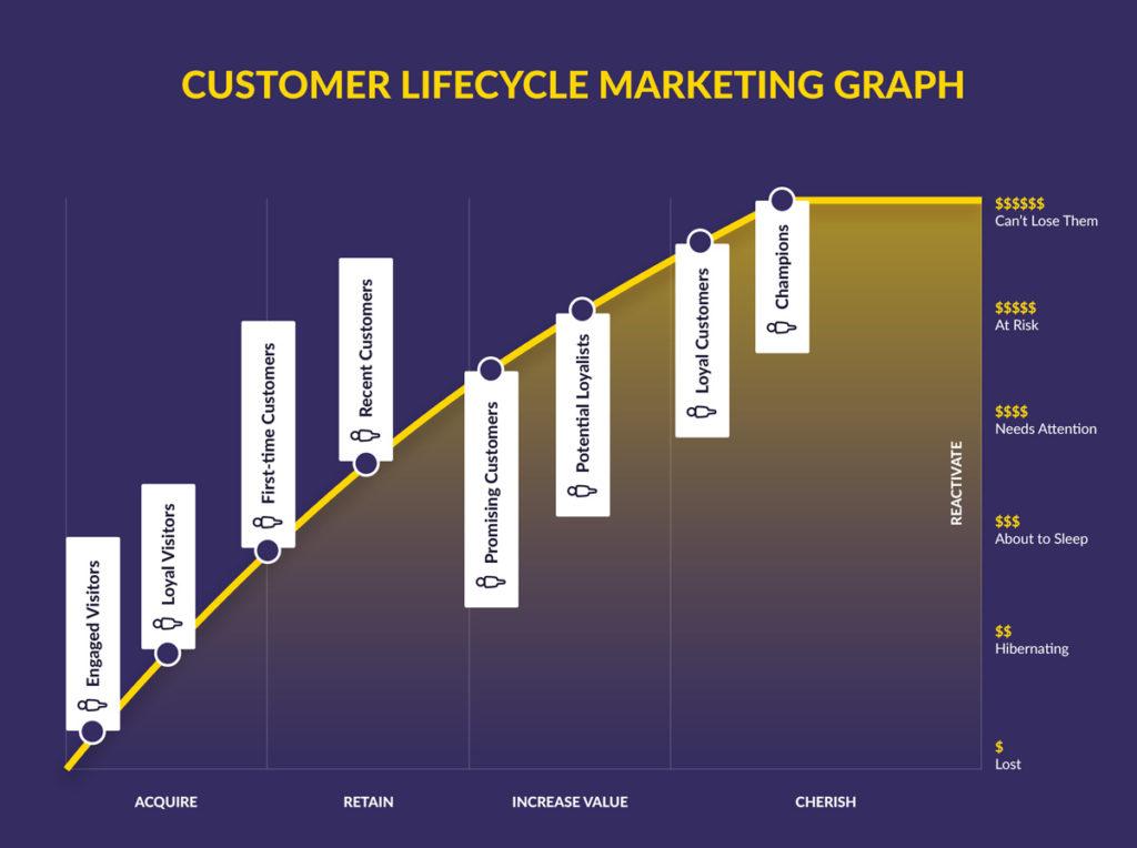 Customer Lifecycle Marketing Graph