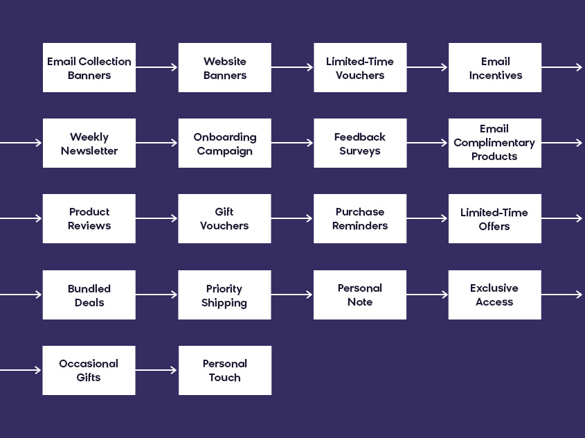 Customer Lifecycle Marketing Model: Campaigns