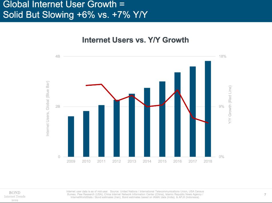 Global Internet User Growth
