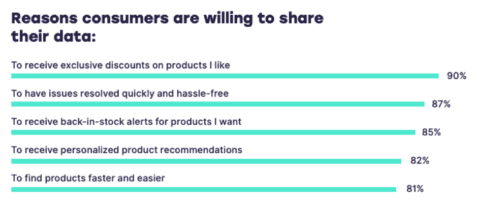 Reasons consumers are willing to share their data