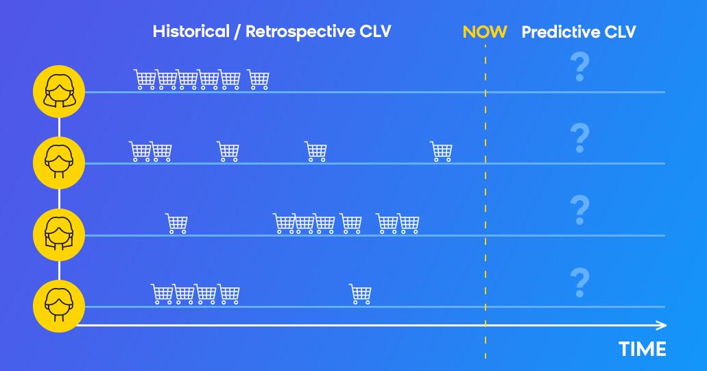 Predictive CLV