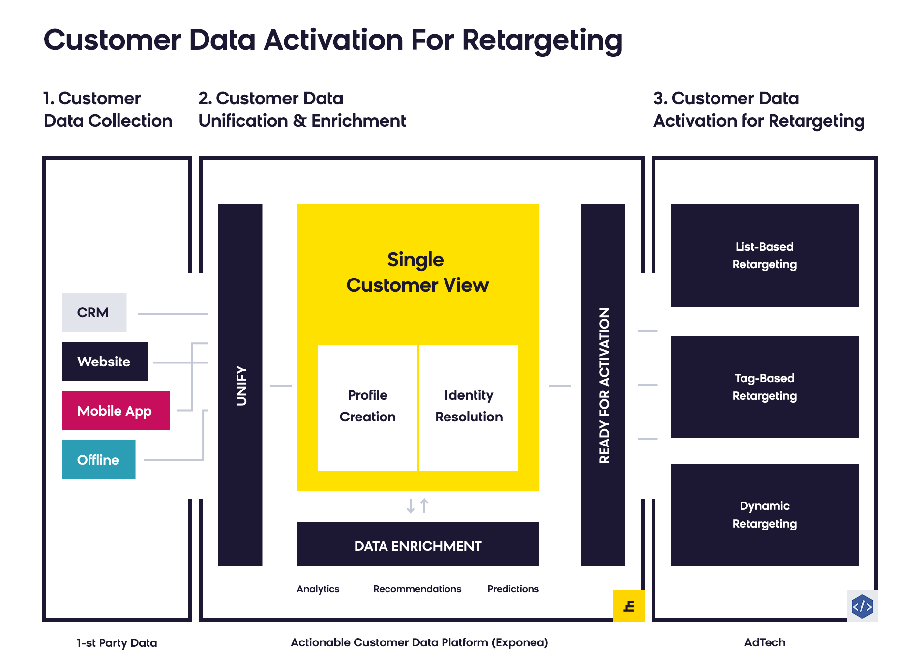Customer Data Platform: Facebook Retargeting?