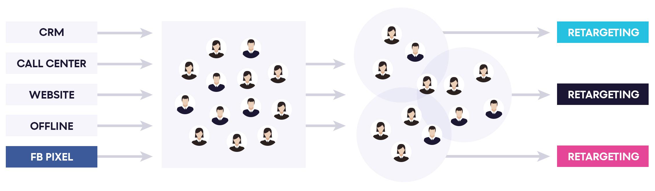 Enriched Facebook Retargeting: Custom Segmentation?