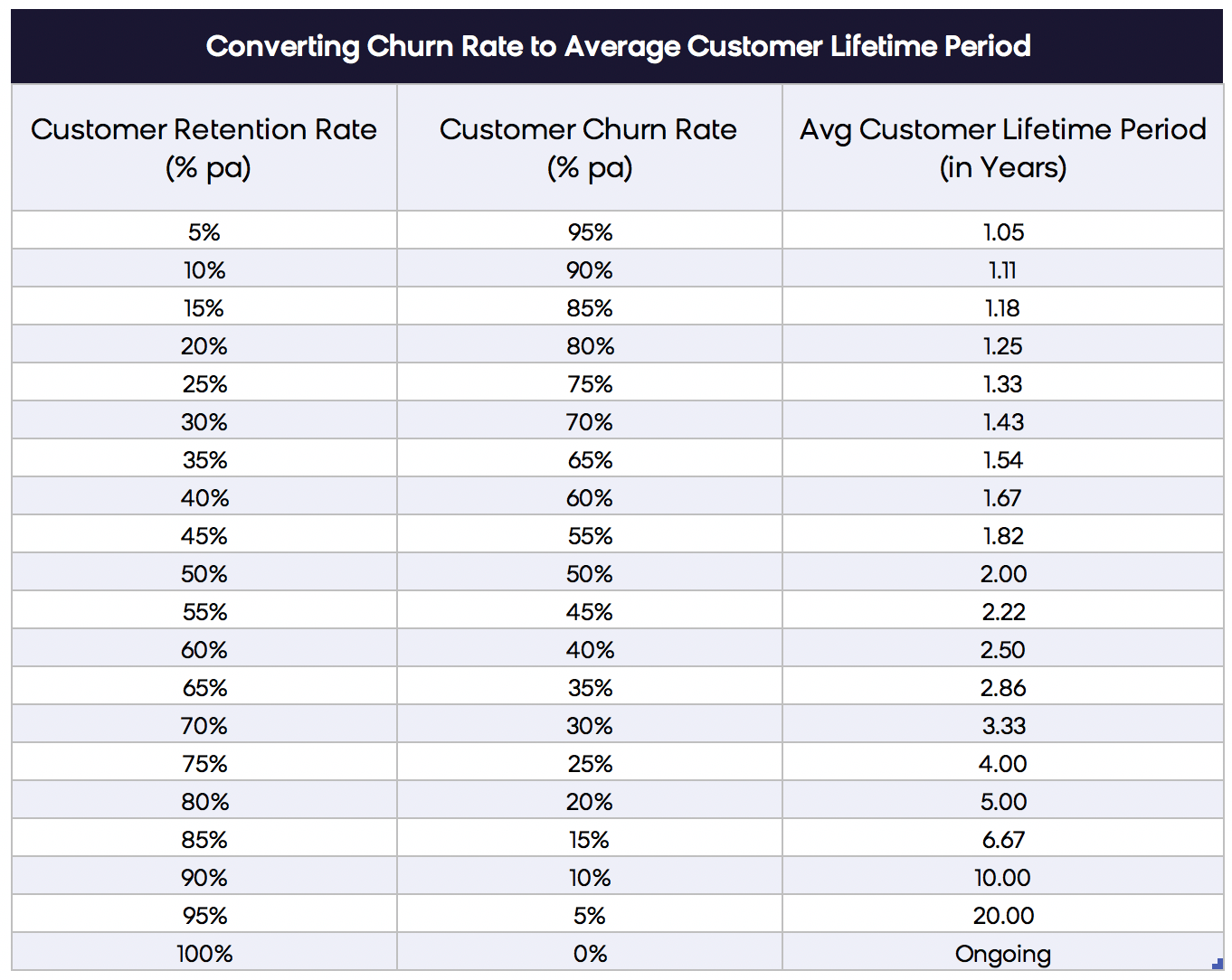 Converting Churn Rate to Average Customer Lifetime Period