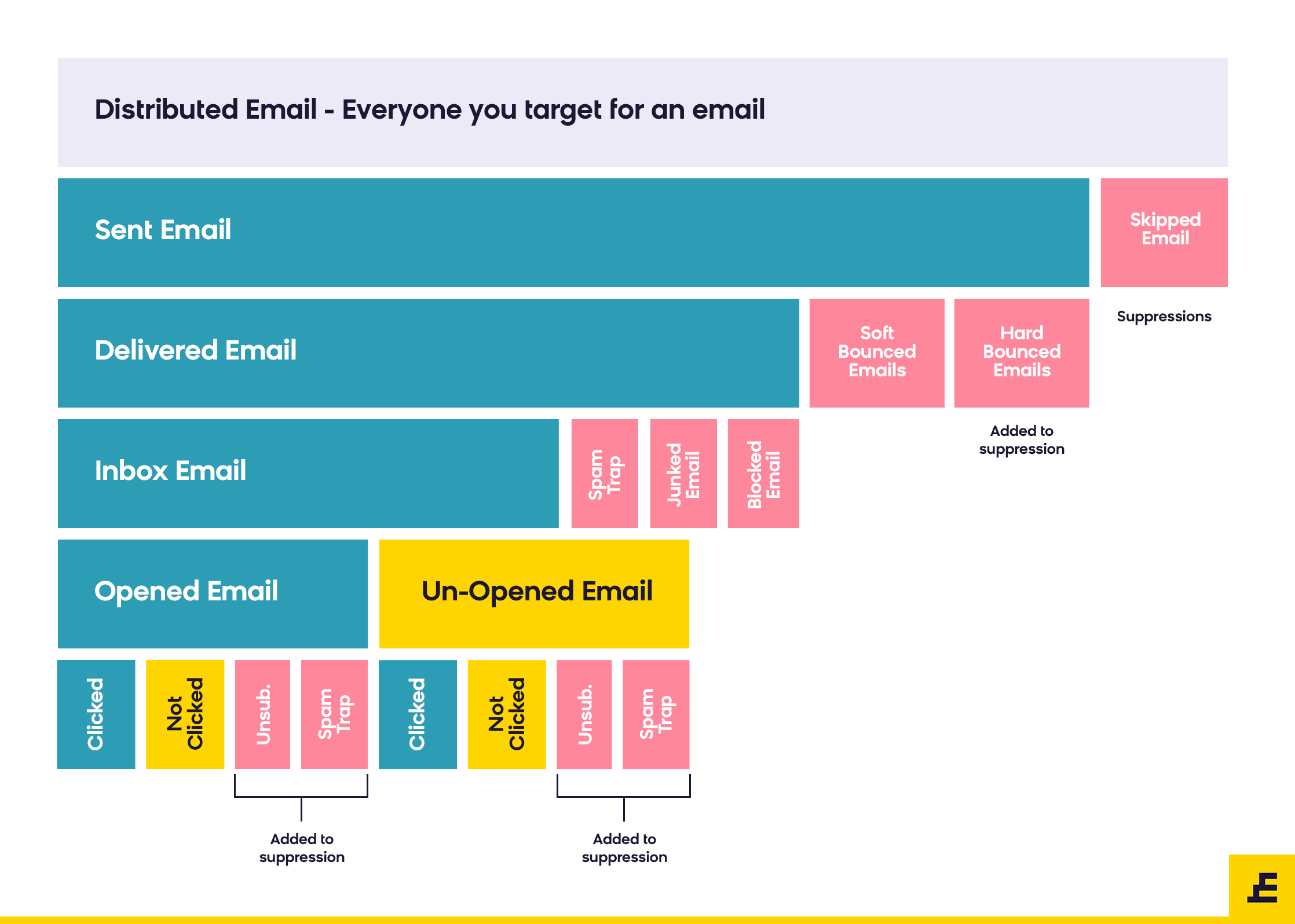 Email Deliverability - The Journey of an email