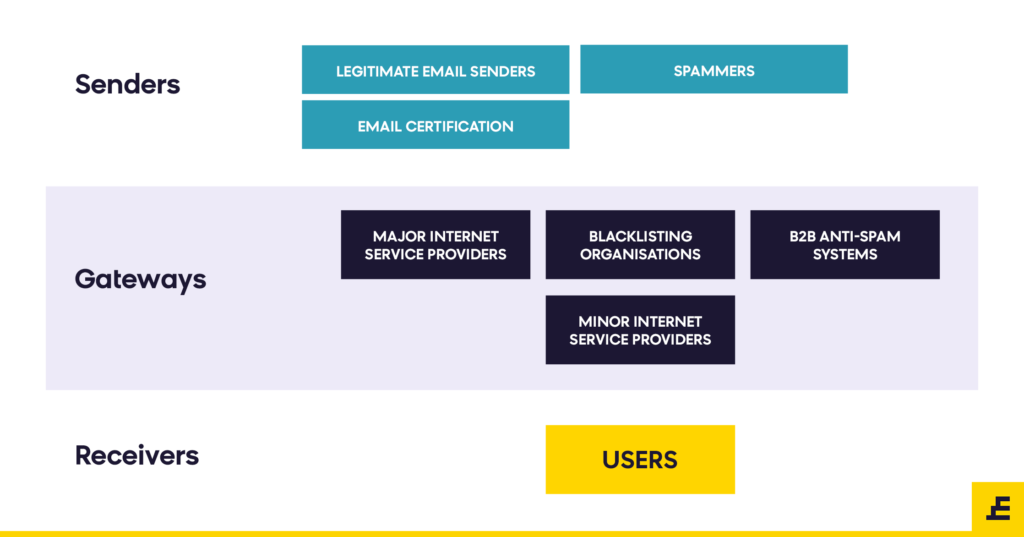 Email deliverability - senders, gateways and receivers