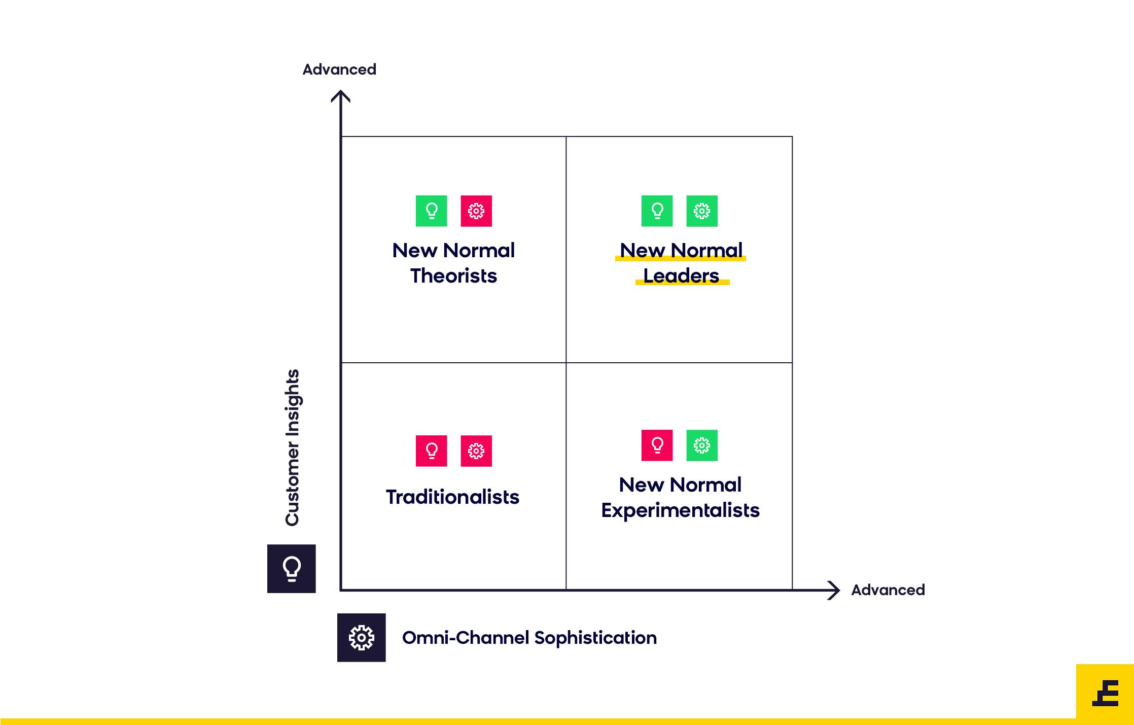 New Normal Ecommerce Quadrant