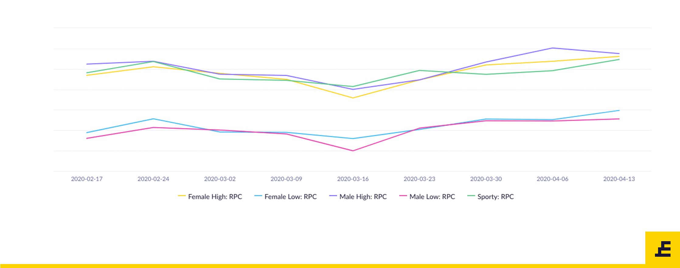 New Normal - Revenue Per Customer Analysis
