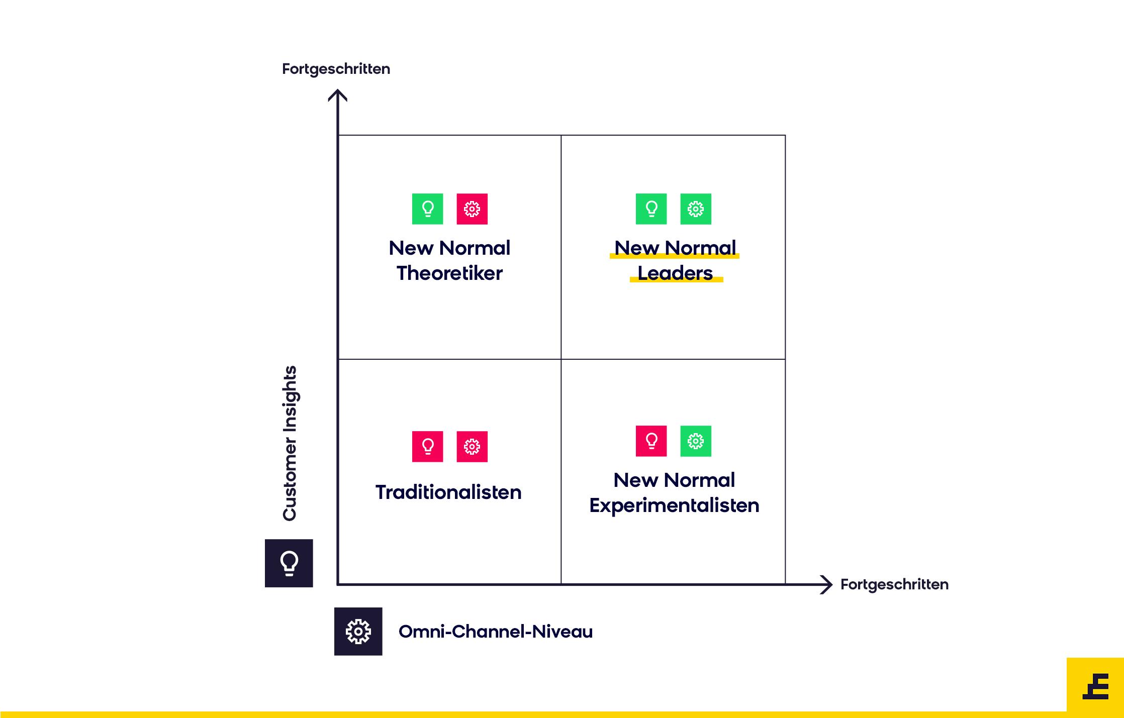 Quadrant der neuen Normalität für E-Commerce-Unternehmen