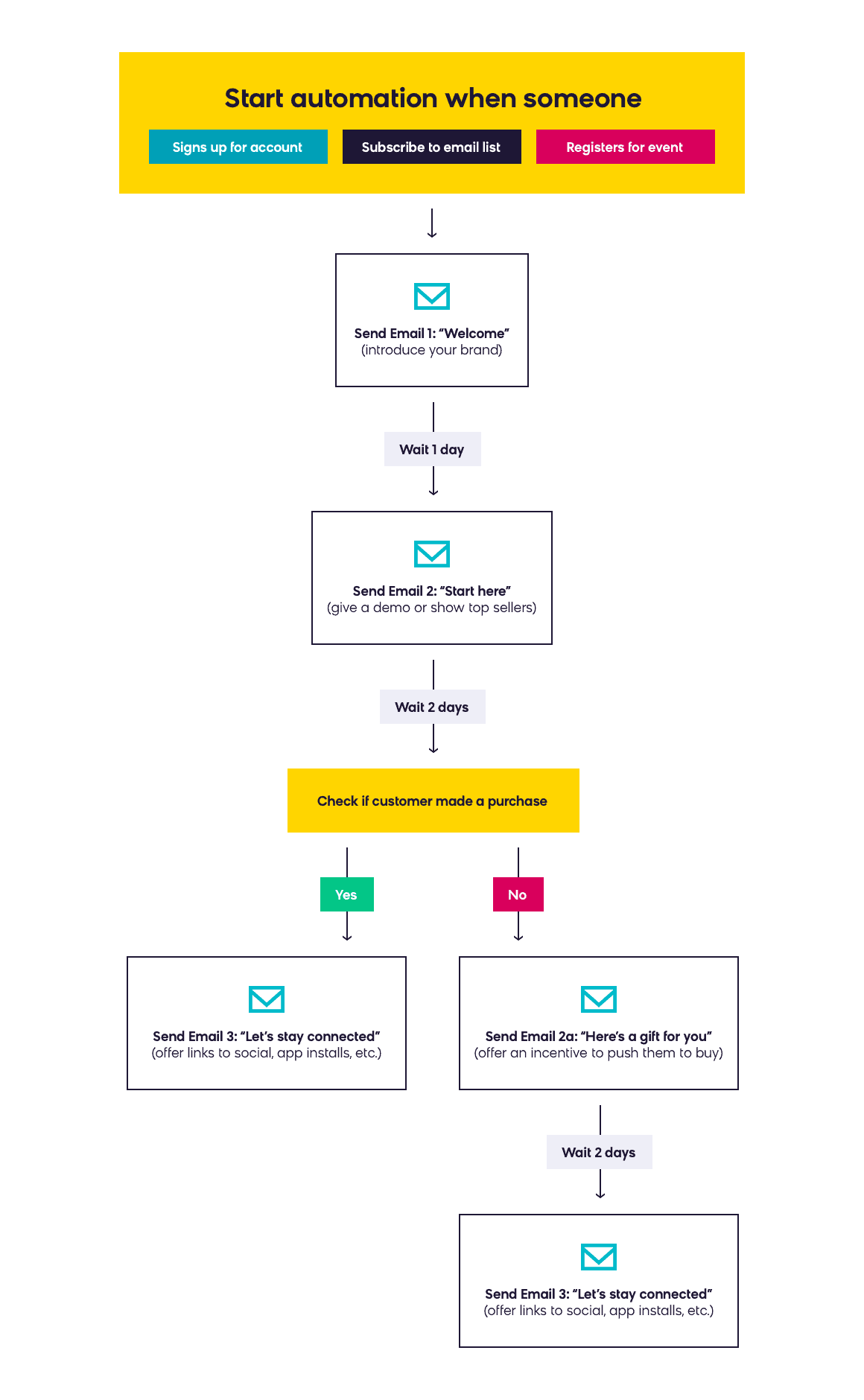 Welcome Email Series - Blueprint