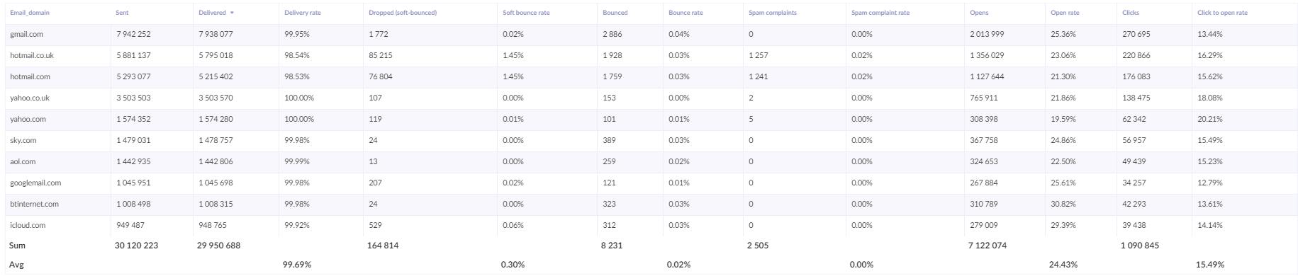 email analytics - domain report
