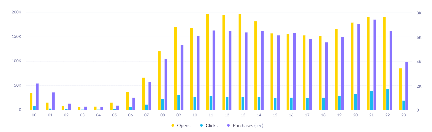 email analytics - open click purchase report